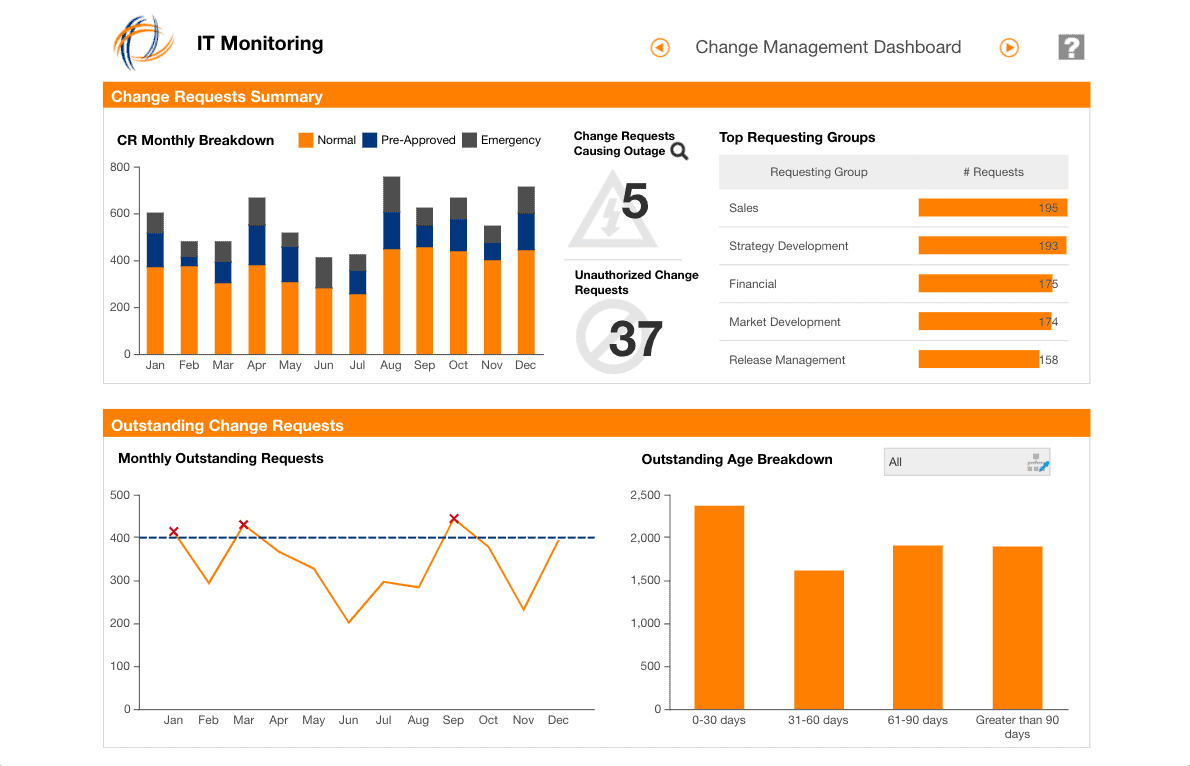 operational dashboard example for IT operations shared by WANDR Studio, UX Design Firm