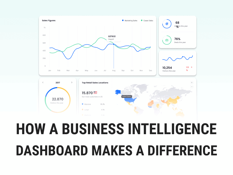 Business intelligence dashboard Brought to you by the award winning UX Design Agency and Product Strategy Firm, WANDR studio.