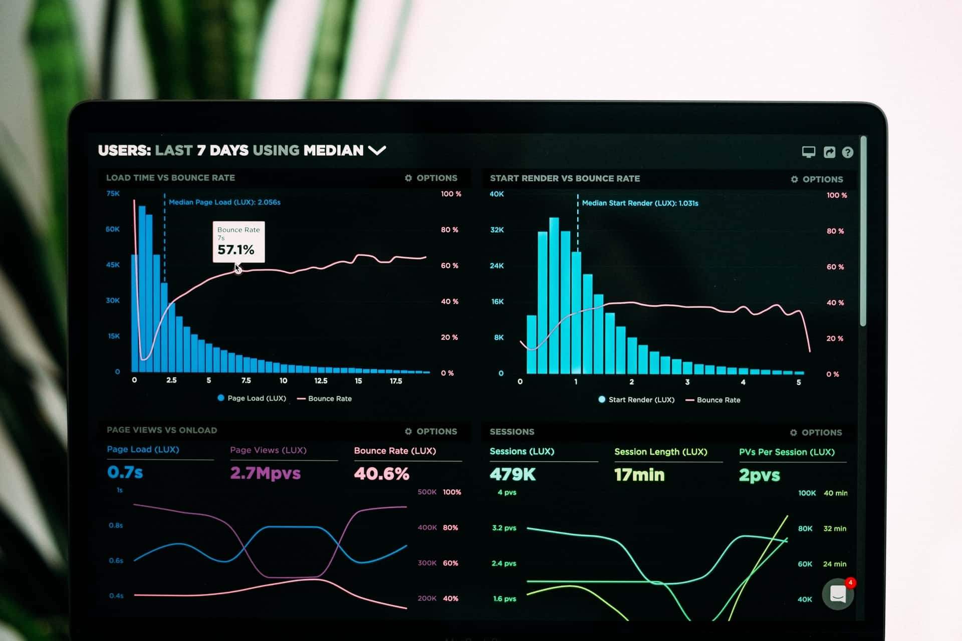 5 Dashboard Design Principles Top Designers Live By from WANDR, award-winning Product Design and UX Design Agency