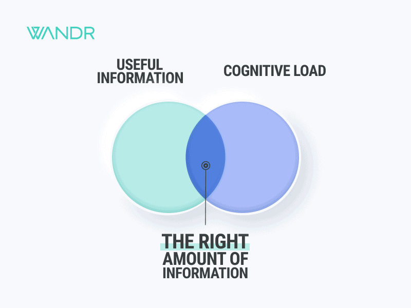 Dashboard UI Design recommendations provided by WANDR, Product Strategy and UX Design Firm