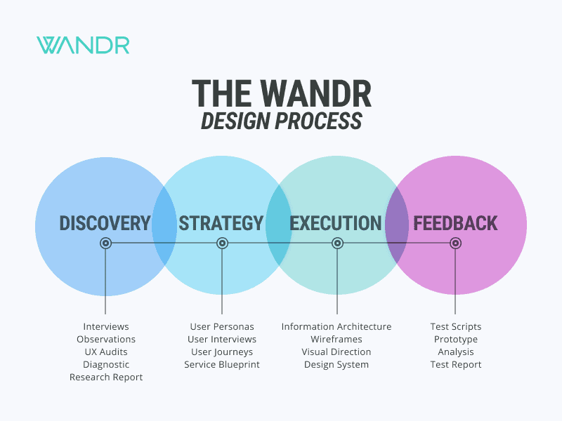 WANDR's Design Process Diagram