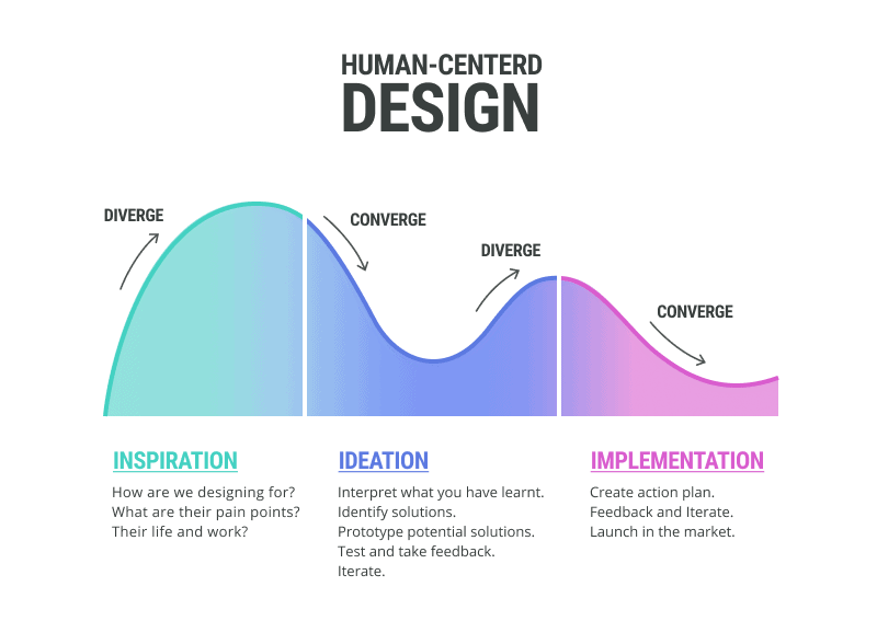 A diagram of IDEO's Human-Centered Design