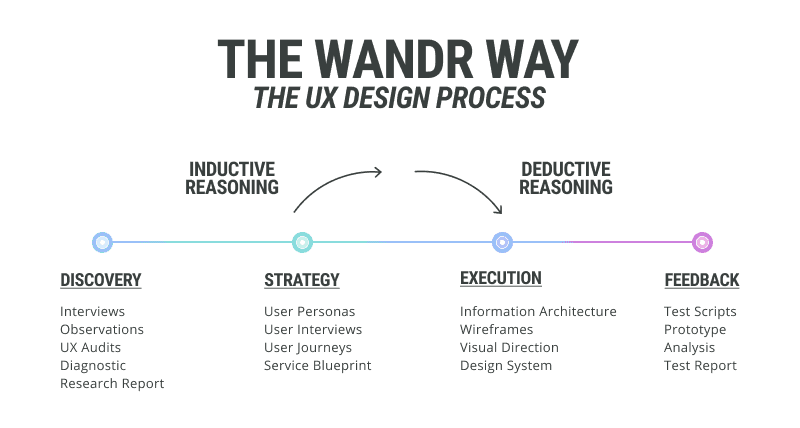 A diagram explaining the four steps of WANDR's Product Design Process
