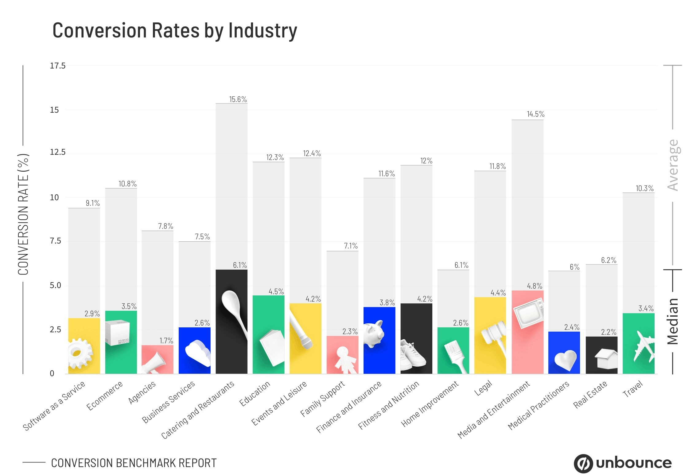 Good E-Commerce Conversion Rate by Industry by WANDR Studio, a top ranked UX Design Agency in LA and SF