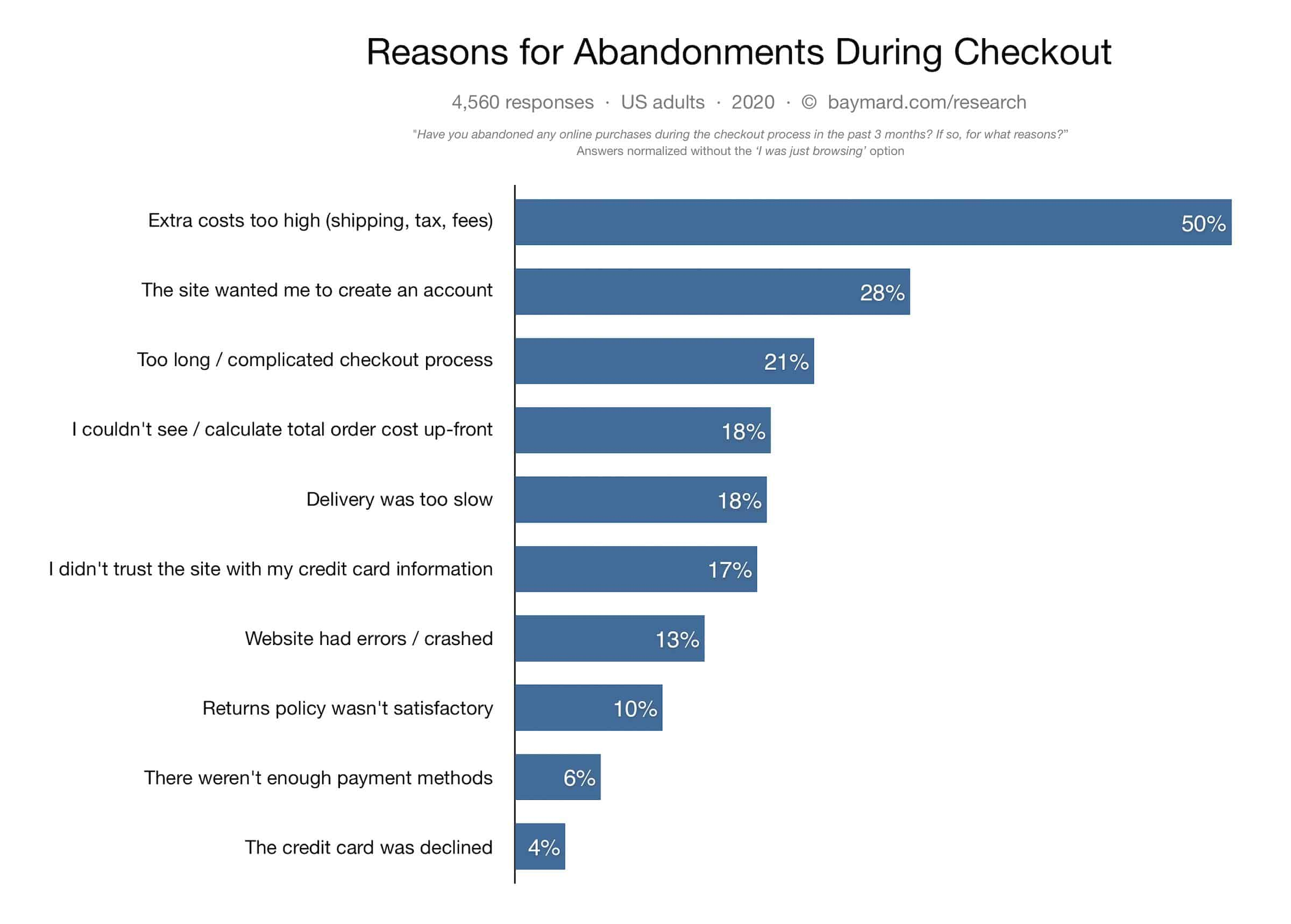 Reasons for Abandonments during checkout that affects ecommerce conversion rate by WANDR, team of UX Design experts