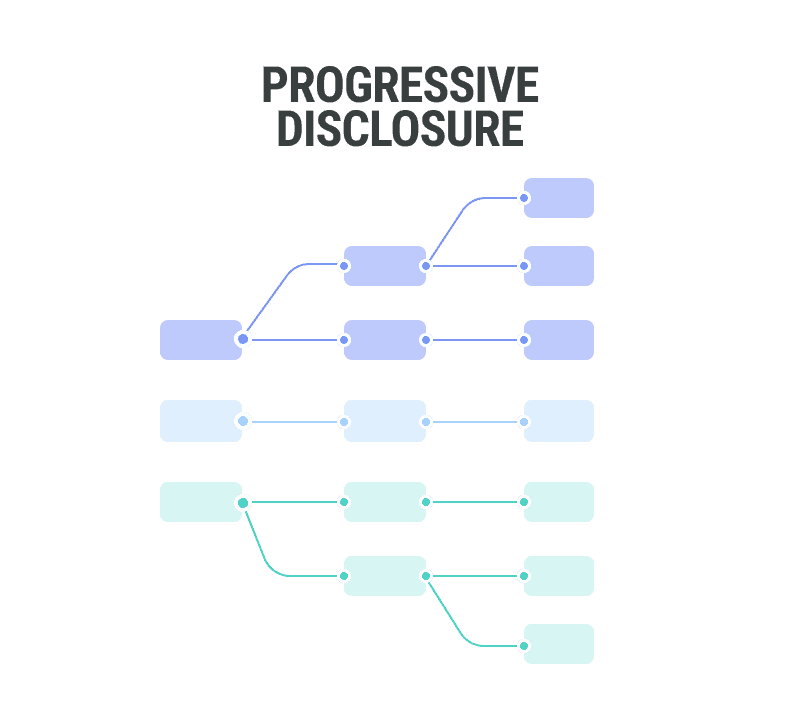 progressive disclosure is one of the web design tips brought to you by WANDR Studio, a UX Design Firm in LA