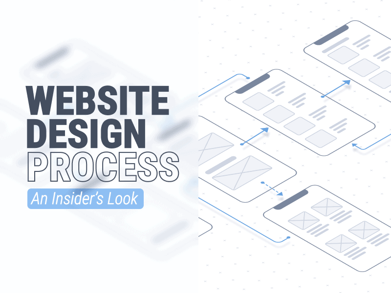 Website Design Process brought to you by WANDR Studio, Product Strategy and UX Design Firm